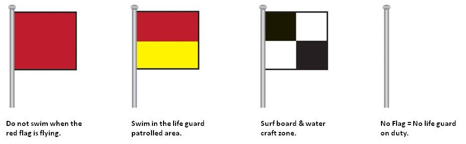 Lifeguard_flags_draft_English_CROPPED